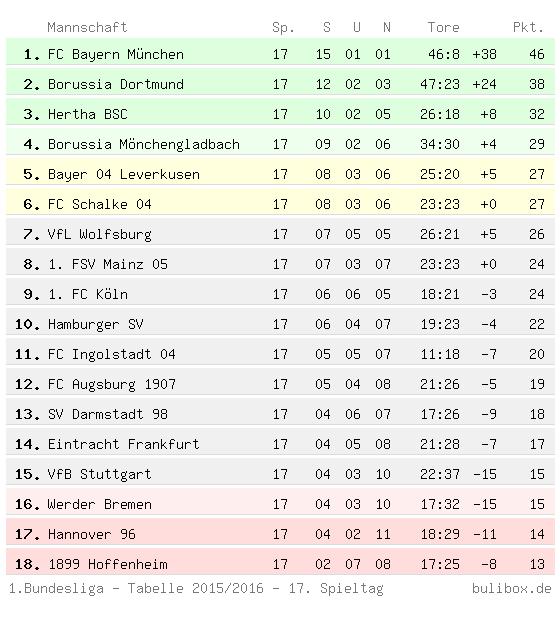 die erste bundesliga tabelle