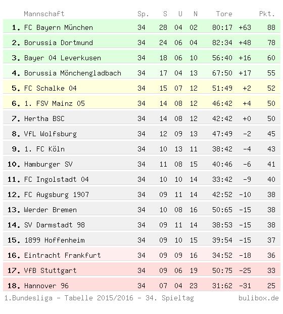 Abschlusstabelle der Ersten Bundesliga 2015/2016