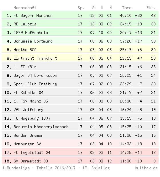 Hinrunden-Tabelle der Ersten Bundesliga 2016/2017