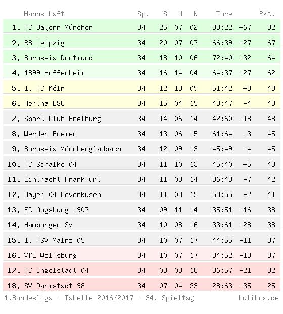 bundesliga erste tabelle