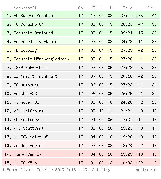 3.bundesliga tabelle