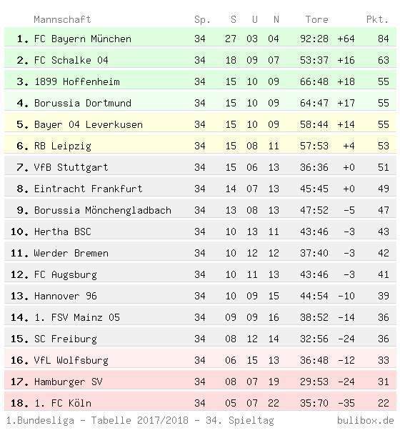 Abschlusstabelle der Ersten Bundesliga 2017/2018