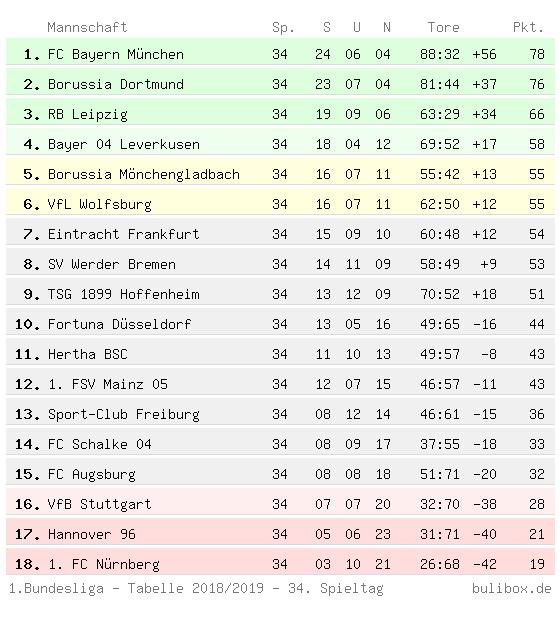 Abschlusstabelle der Ersten Bundesliga 2018/2019