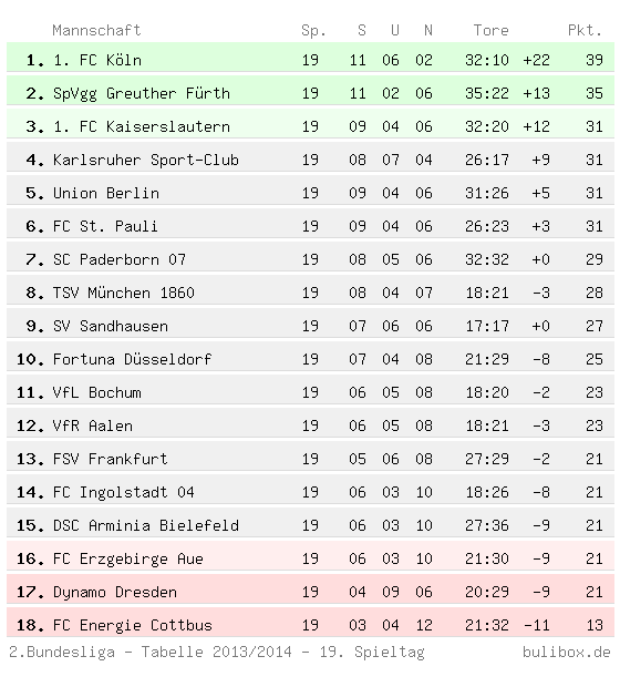 2 bundesliga tabelle 14 19