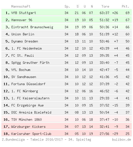 Abschlusstabelle der Zweiten Bundesliga 2016/2017