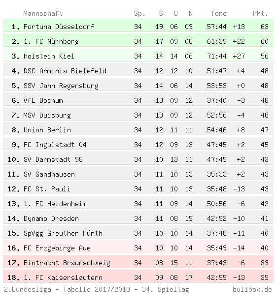 Abschlusstabelle der Zweite Bundesliga 2017/2018