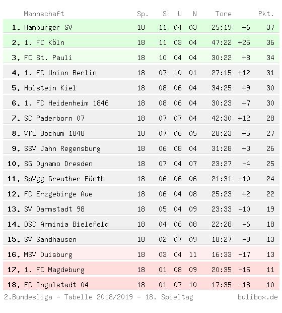 Jahresabschlusstabelle der Zweiten Bundesliga 2018/2019