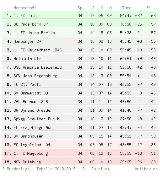 Abschlusstabelle der Zweiten Bundesliga 2018/2019