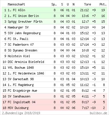Buli Box 2 Bundesliga Aktuelle Tabelle Ergebnisse 2019