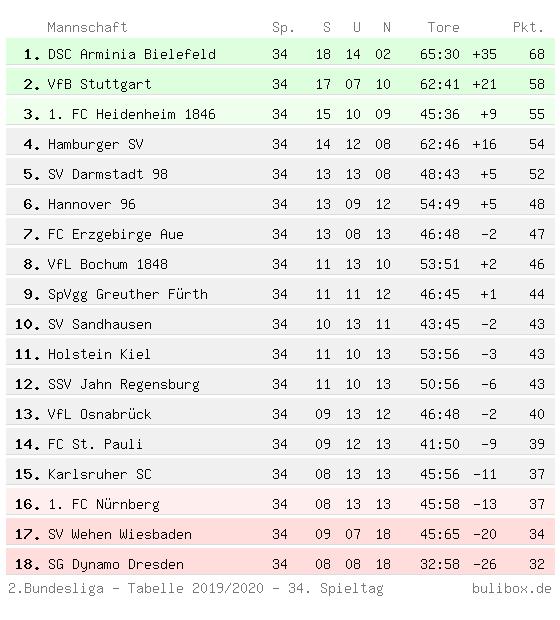 2 Bundesliga Tabelle 2021 Aktuell