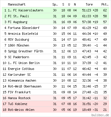 bundesliga tabelle 1963